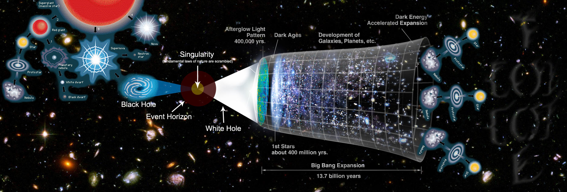 a description of the big bang as a cosmological model of the universe Unsettled by the implications of his own theory, however, einstein added a cosmological constant to make his equations support the possibility of a static (and therefore eternal) universe it is hard not to see the evidence for the big bang as a stunning example of where science and theology intersect.